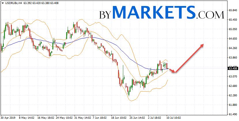 USD/RUB forecast Dollar Ruble on July 11, 2019