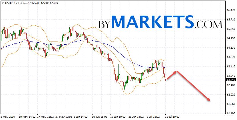 USD/RUB forecast Dollar Ruble on July 12, 2019