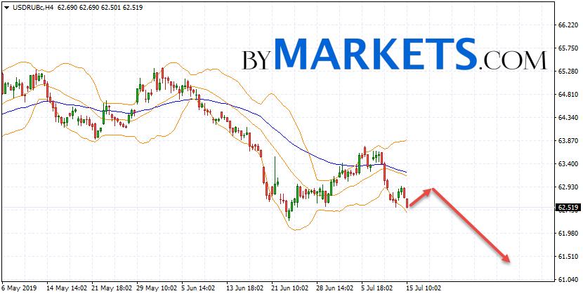 USD/RUB forecast Dollar Ruble on July 16, 2019