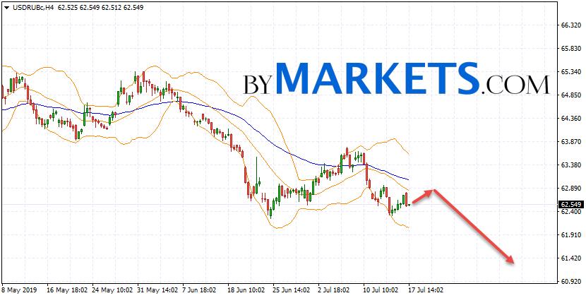 USD/RUB forecast Dollar Ruble on July 18, 2019