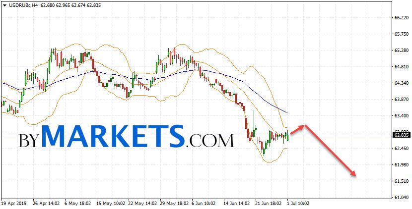 USD/RUB forecast Dollar Ruble on July 2, 2019