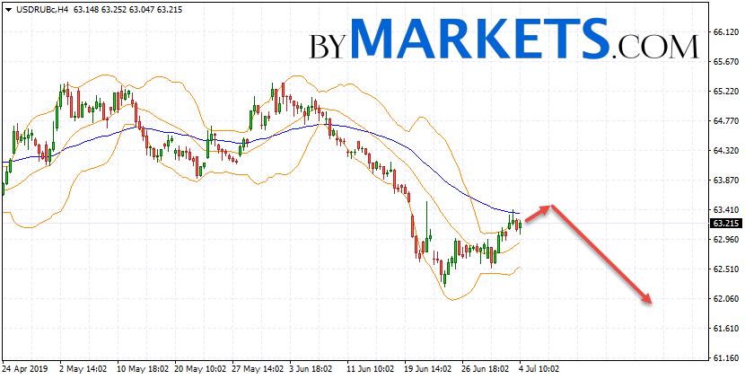 USD/RUB forecast Dollar Ruble on July 5, 2019