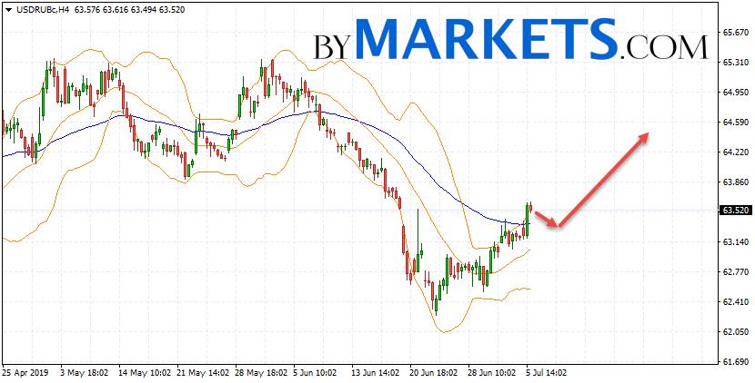 USD/RUB forecast Dollar Ruble on July 8, 2019