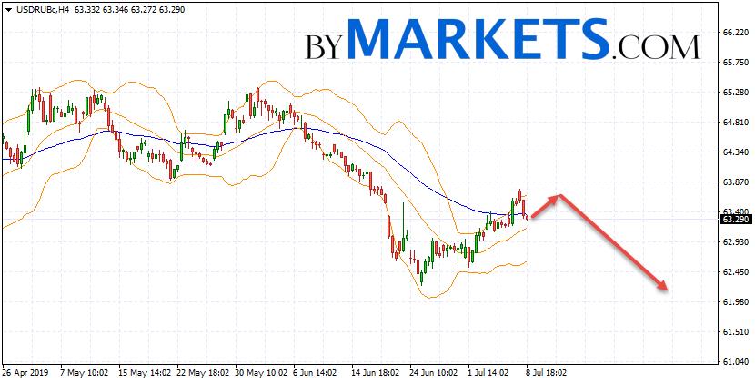 USD/RUB forecast Dollar Ruble on July 9, 2019