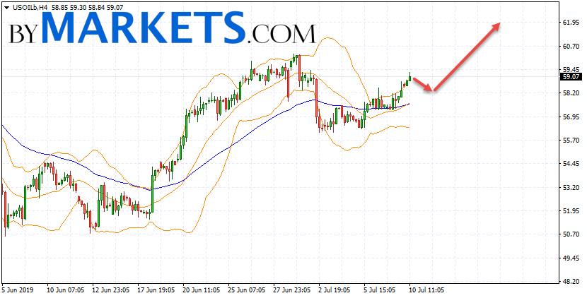 WTI crude oil forecast and analysis on July 11, 2019
