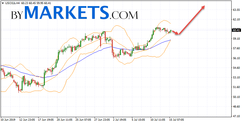 WTI crude oil forecast and analysis on July 16, 2019
