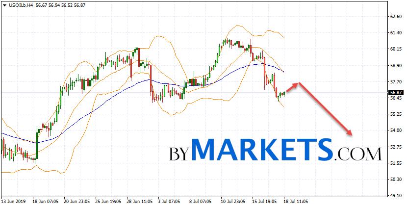 WTI crude oil forecast and analysis on July 19, 2019