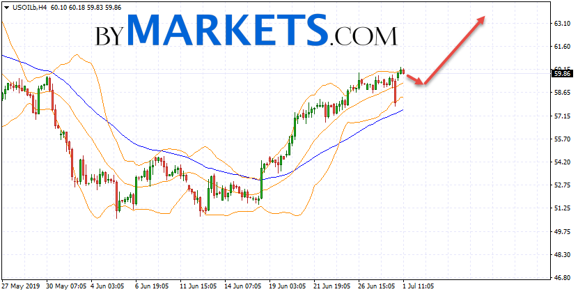 WTI crude oil forecast and analysis on July 2, 2019
