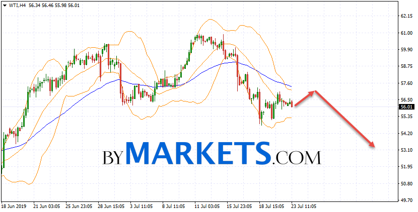 WTI crude oil forecast and analysis on July 24, 2019