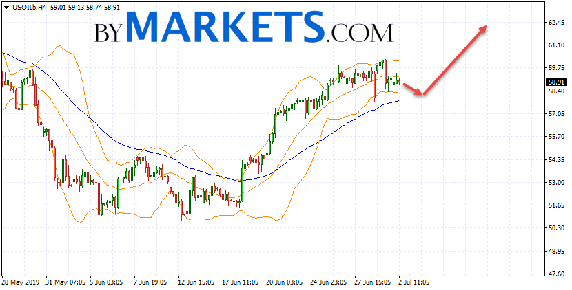 WTI crude oil forecast and analysis on July 3, 2019