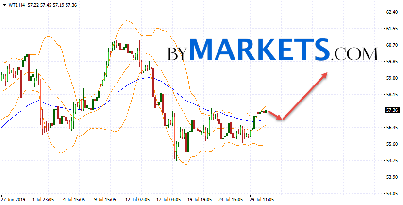 WTI crude oil forecast and analysis on July 31, 2019