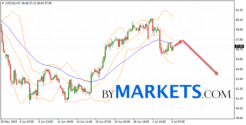WTI crude oil forecast and analysis on July 5, 2019