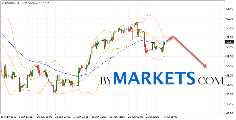 WTI crude oil forecast and analysis on July 8, 2019