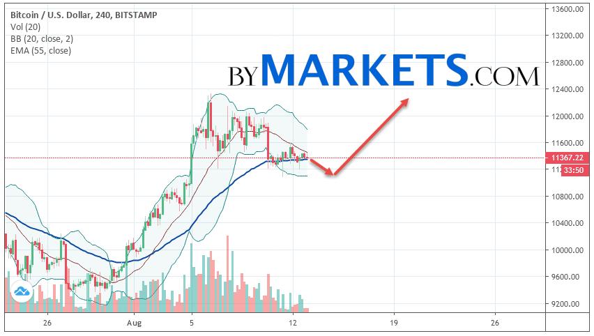 Bitcoin (BTC/USD) forecast and analysis on August 14, 2019
