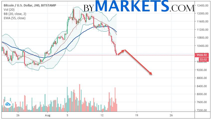 Bitcoin (BTC/USD) forecast and analysis on August 16, 2019