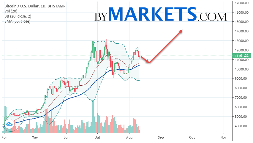 Bitcoin (BTCUSD) weekly forecast on August 12 — 18, 2019
