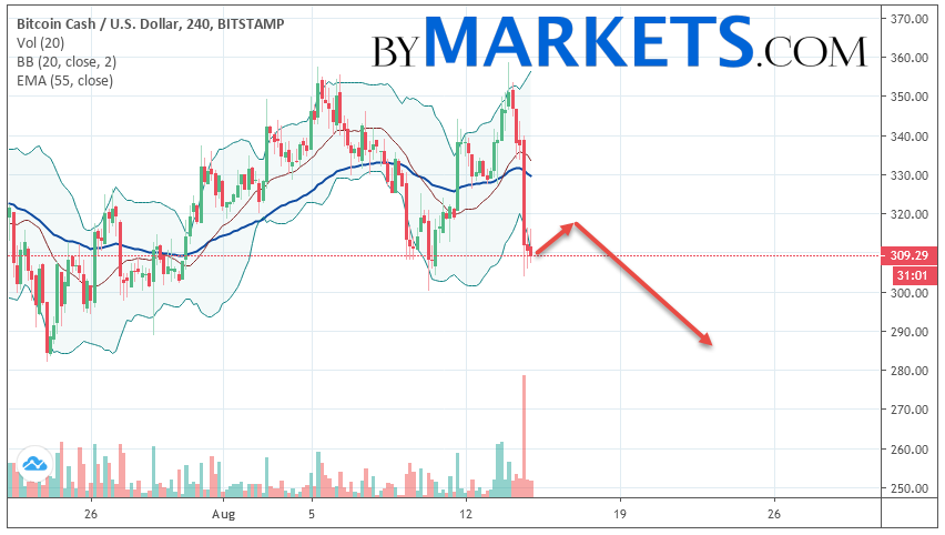 Bitcoin Cash (BCH/USD) forecast and analysis on August 16, 2019