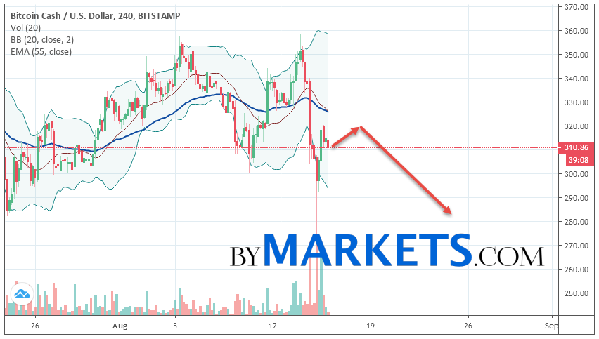 Bitcoin Cash (BCH/USD) forecast and analysis on August 17, 2019