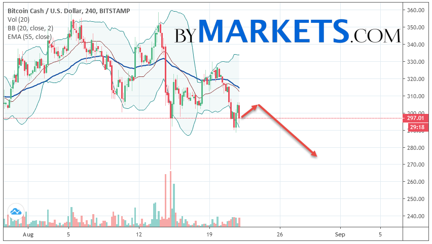 Bitcoin Cash (BCH/USD) forecast and analysis on August 23, 2019