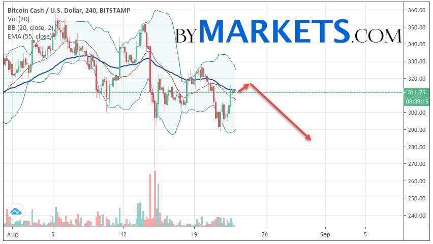 Bitcoin Cash (BCH/USD) forecast and analysis on August 24, 2019