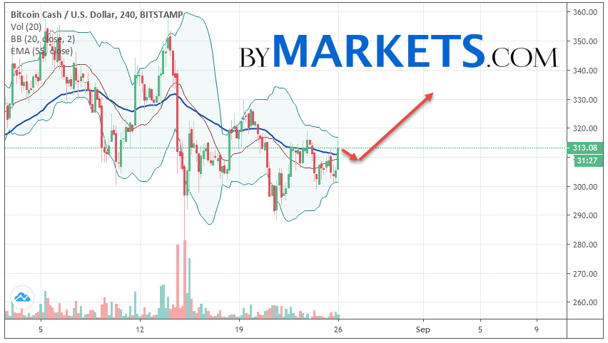 Bitcoin Cash (BCH/USD) forecast and analysis on August 27, 2019