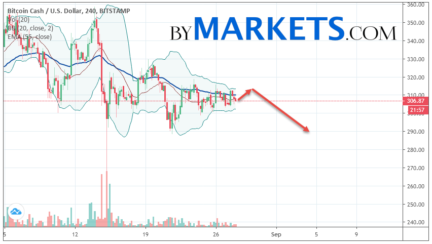Bitcoin Cash (BCH/USD) forecast and analysis on August 29, 2019