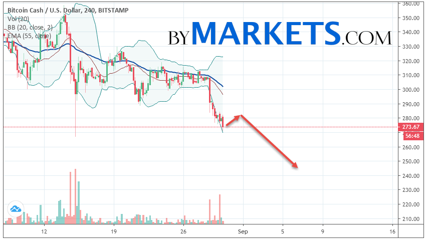 Bitcoin Cash (BCH/USD) forecast and analysis on August 31, 2019