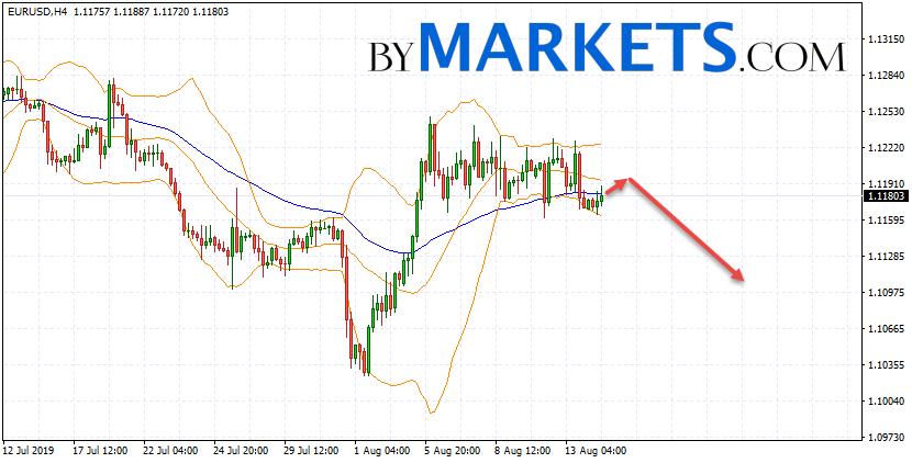 EUR/USD forecast Euro Dollar on August 15, 2019