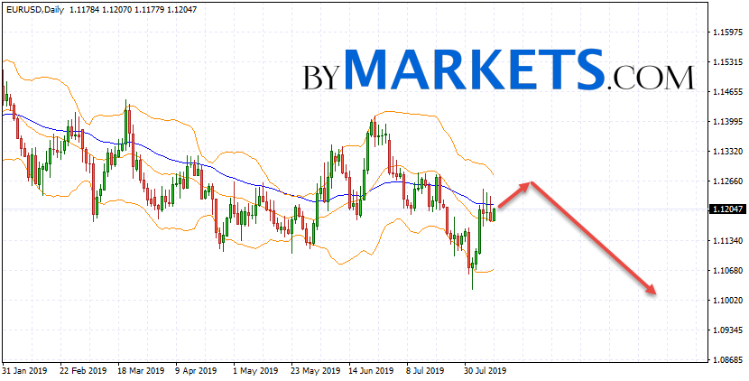 EUR/USD weekly forecast on August 12 — 16, 2019