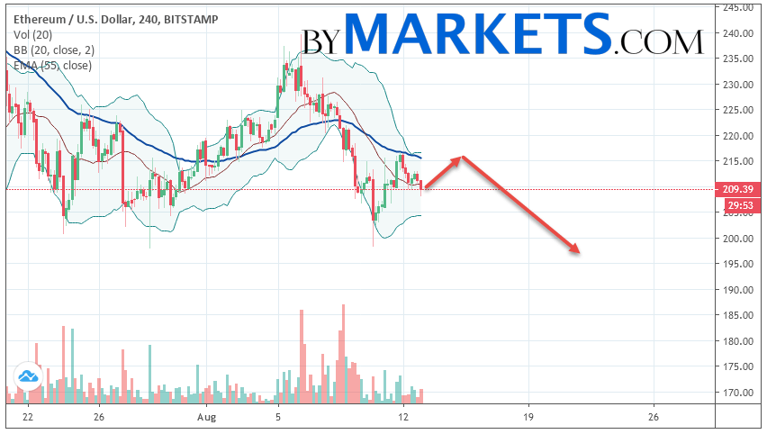 Ethereum (ETH/USD) forecast and analysis on August 14, 2019