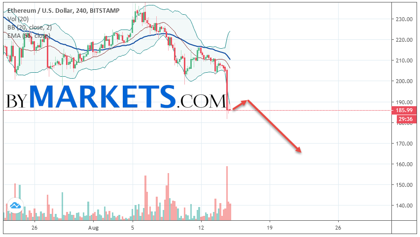 Ethereum (ETH/USD) forecast and analysis on August 16, 2019