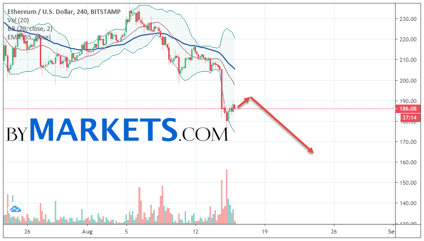 Ethereum (ETH/USD) forecast and analysis on August 17, 2019