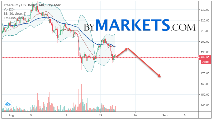 Ethereum (ETH/USD) forecast and analysis on August 23, 2019