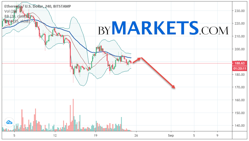 Ethereum (ETH/USD) forecast and analysis on August 26, 2019