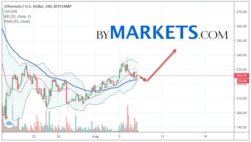 Ethereum (ETH/USD) forecast and analysis on August 9, 2019