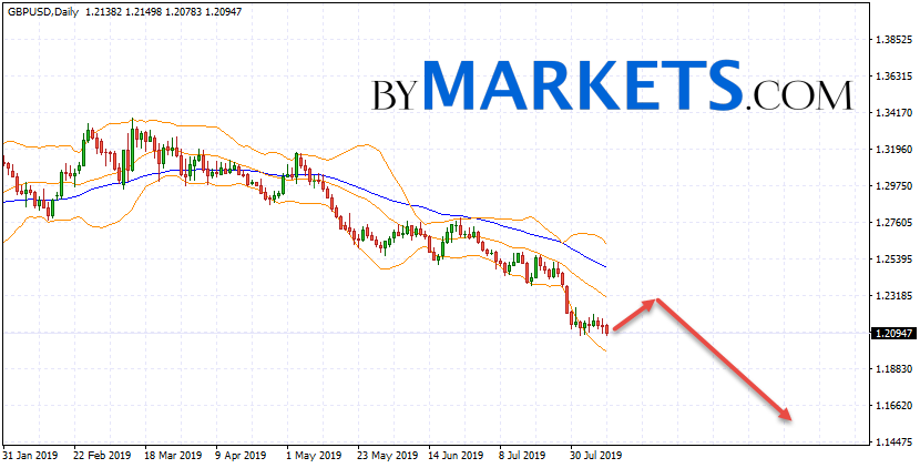 GBP/USD weekly forecast on August 12 — 16, 2019