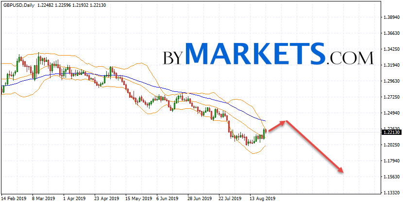GBP/USD weekly forecast on August 26 — 30, 2019