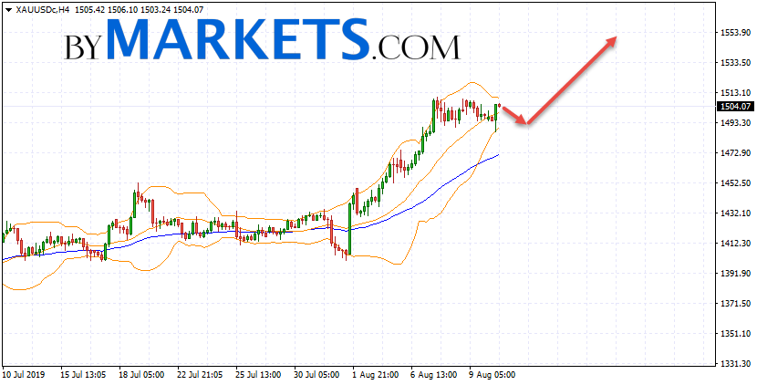 GOLD forecast and XAU/USD analysis on August 13, 2019