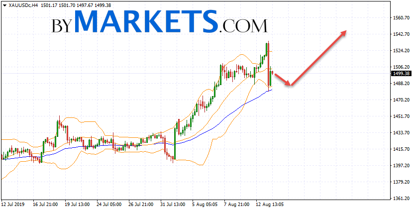GOLD forecast and XAU/USD analysis on August 14, 2019