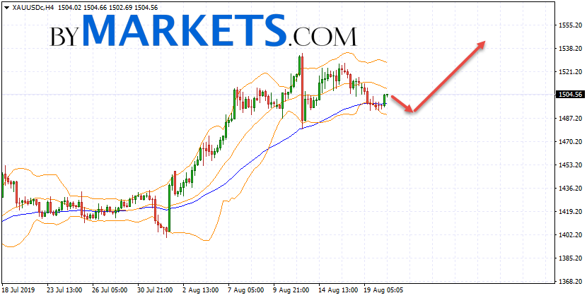 GOLD forecast and XAU/USD analysis on August 21, 2019