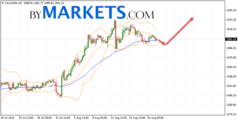 GOLD forecast and XAU/USD analysis on August 22, 2019