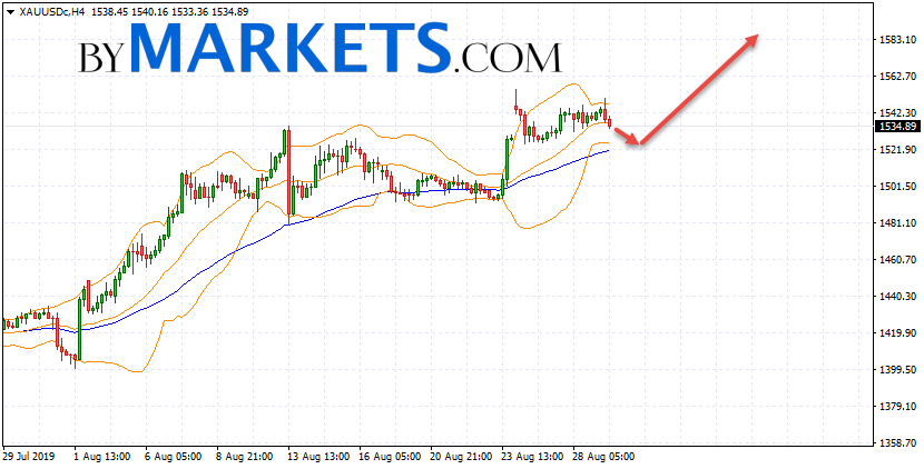 GOLD forecast and XAU/USD analysis on August 30, 2019