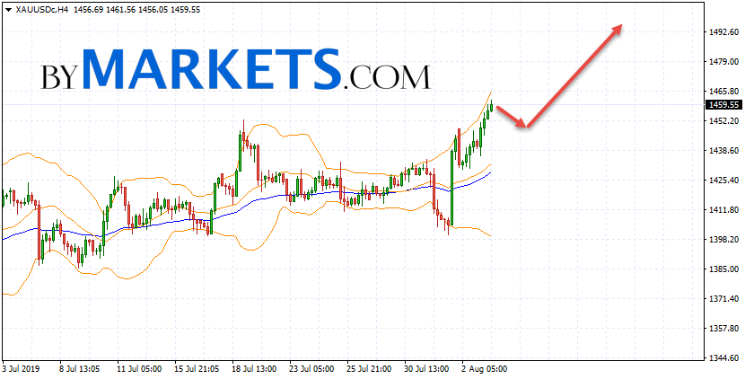 GOLD forecast and XAU/USD analysis on August 6, 2019