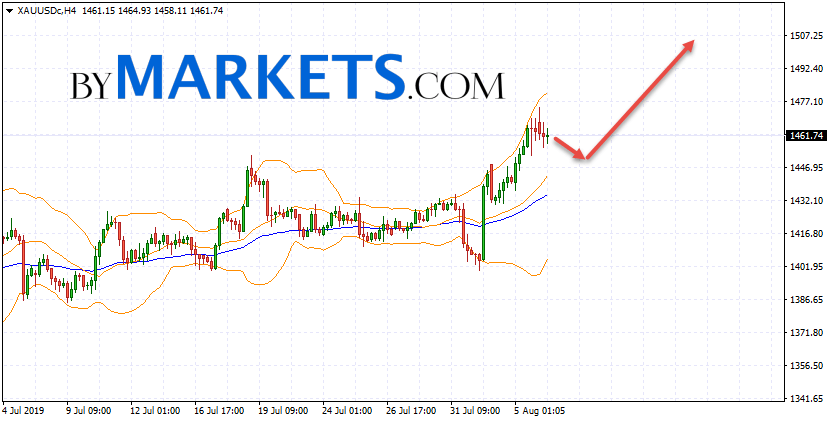 GOLD forecast and XAU/USD analysis on August 7, 2019