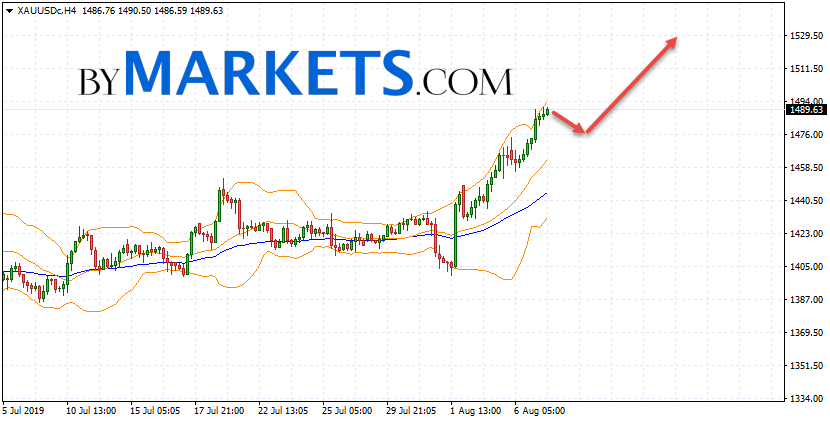 GOLD forecast and XAU/USD analysis on August 8, 2019