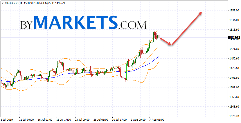 GOLD forecast and XAU/USD analysis on August 9, 2019