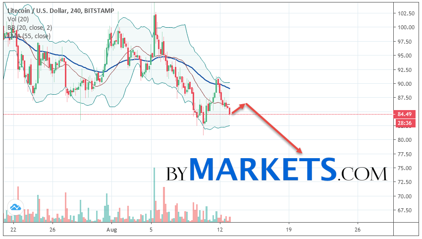 Litecoin (LTC/USD) forecast and analysis on August 14, 2019