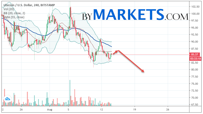 Litecoin (LTC/USD) forecast and analysis on August 15, 2019