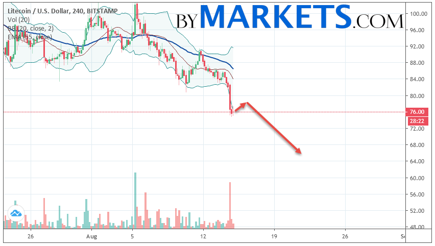 Litecoin (LTC/USD) forecast and analysis on August 16, 2019