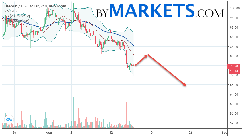 Litecoin (LTC/USD) forecast and analysis on August 17, 2019